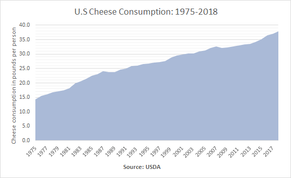 A graph showing how Americans are eating more cheese