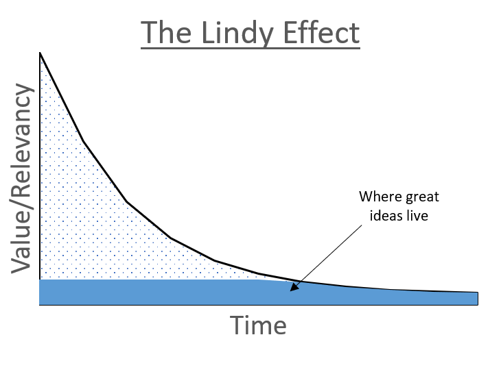 A graph of the Lindy Effect